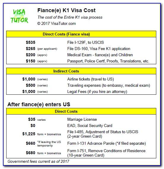 Fiance Visa Documents List