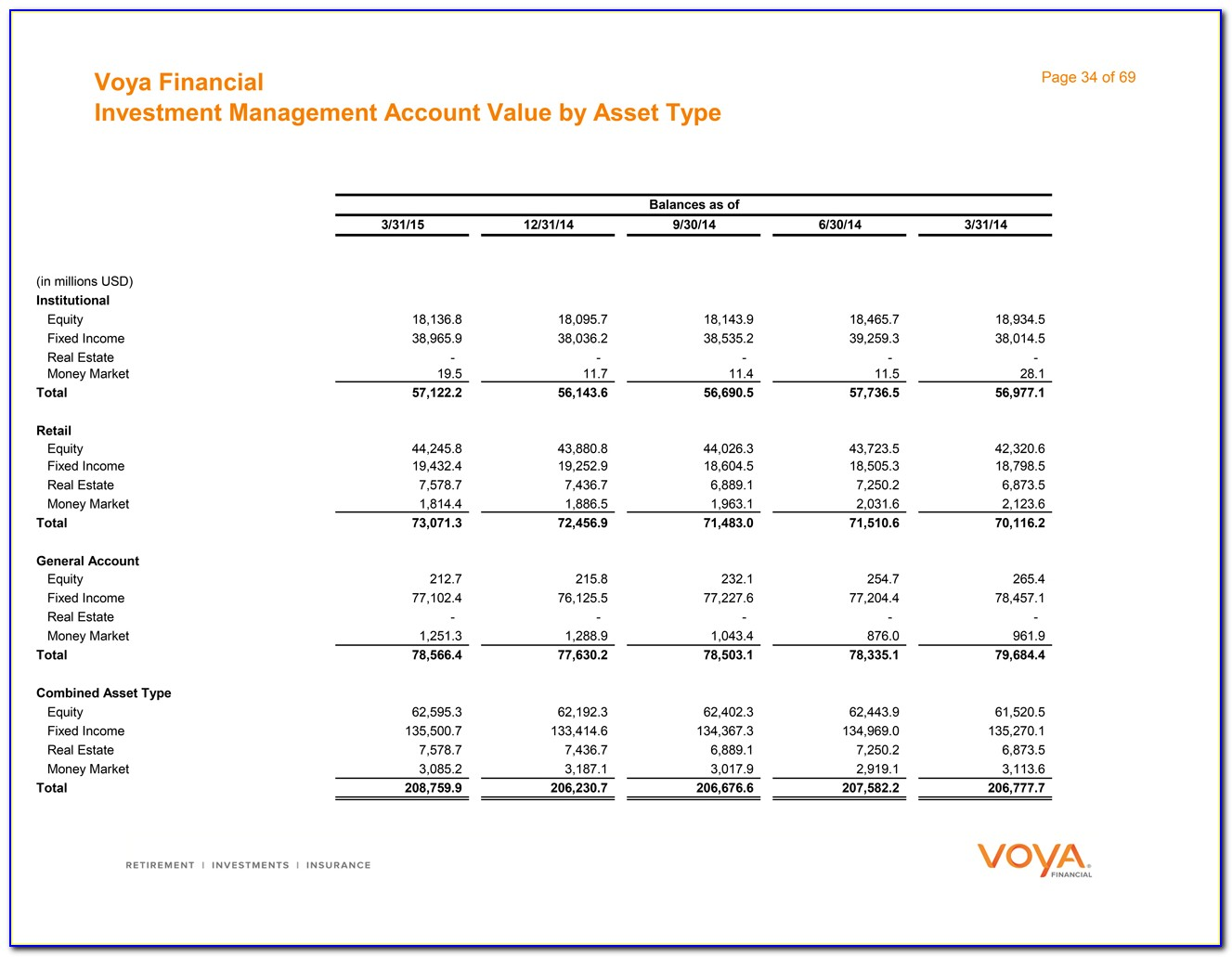 Voya Financial Annuity Forms