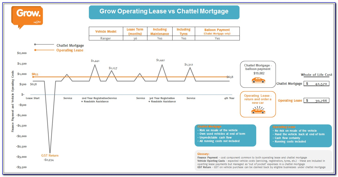 Chattel Mortgage Form Free