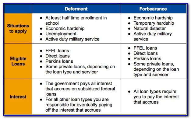 Student Loan Deferment Form 2017