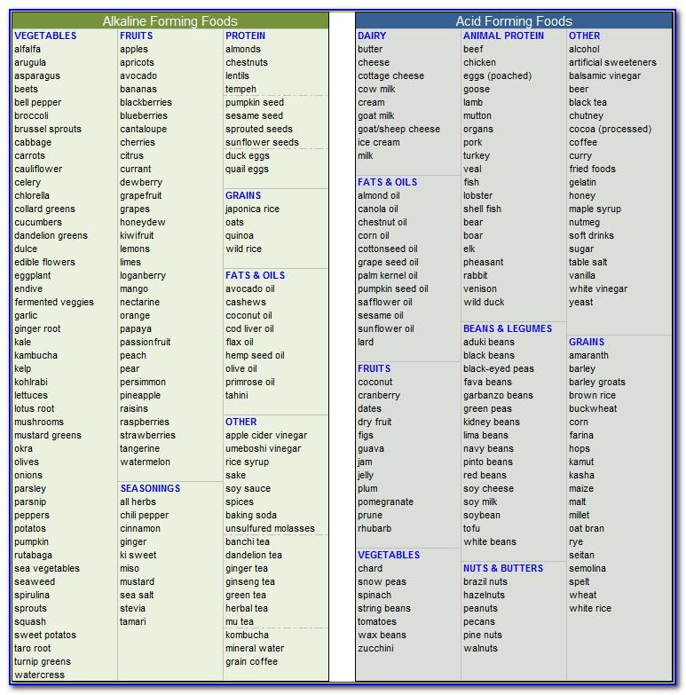 Acid Alkaline Forming Food Chart Pdf