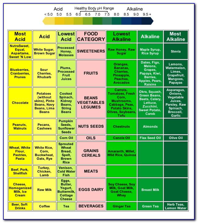 Acid And Alkaline Forming Foods