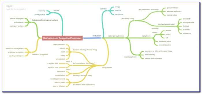 Collaborative Mind Map