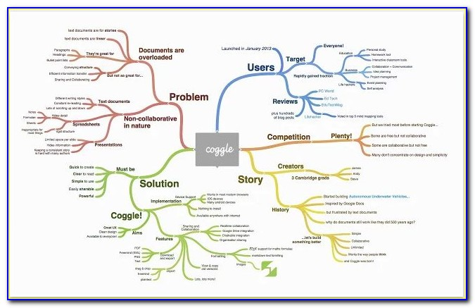 Collaborative Mind Map Online