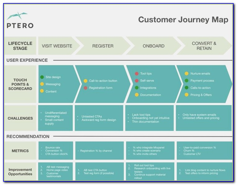 Customer Journey Powerpoint Template ? Chatback
