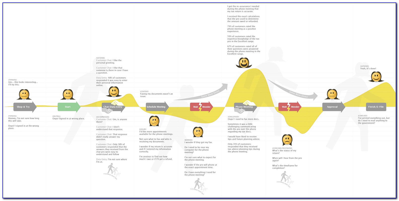 Customer Journey Maps Ux
