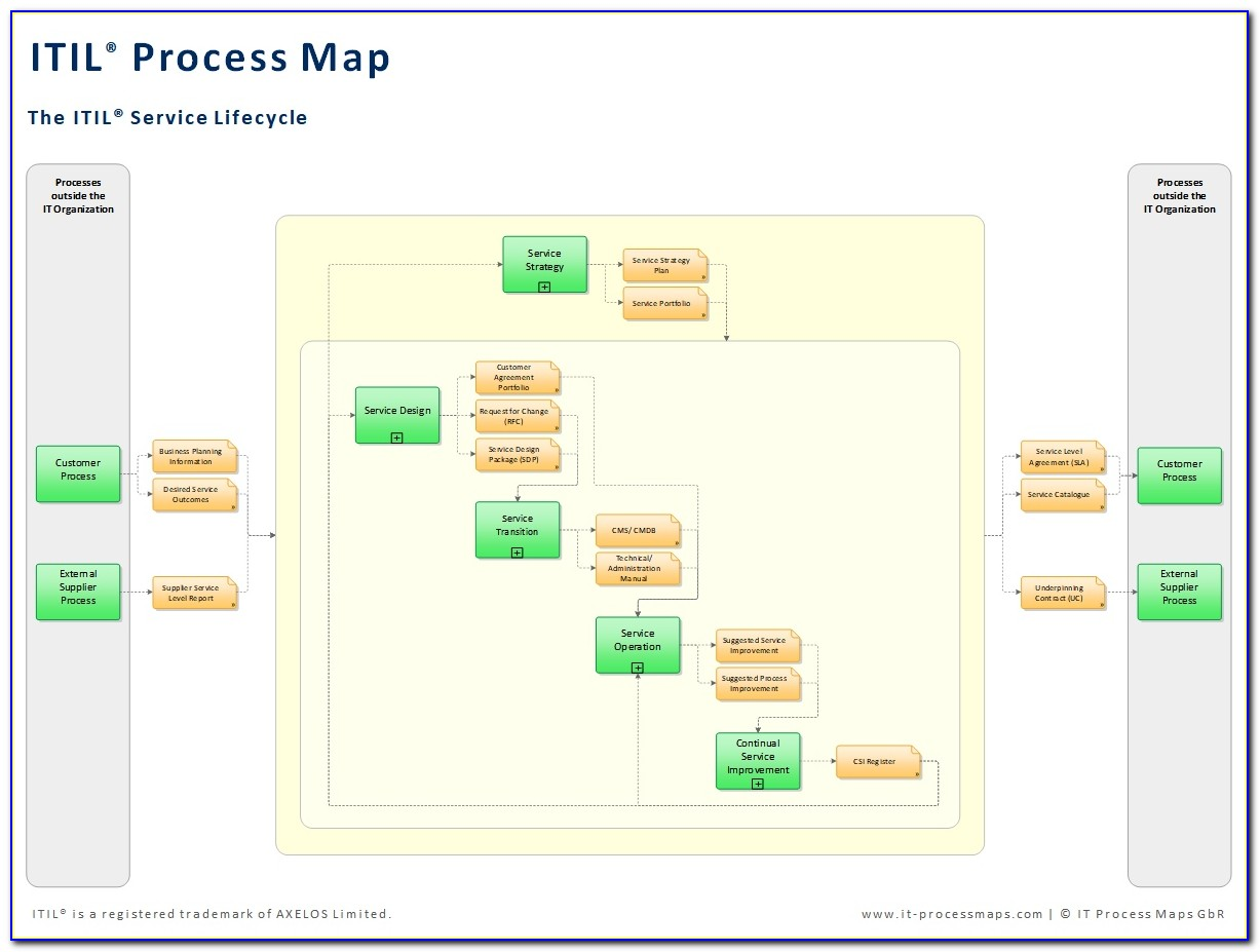 Itil Process Map
