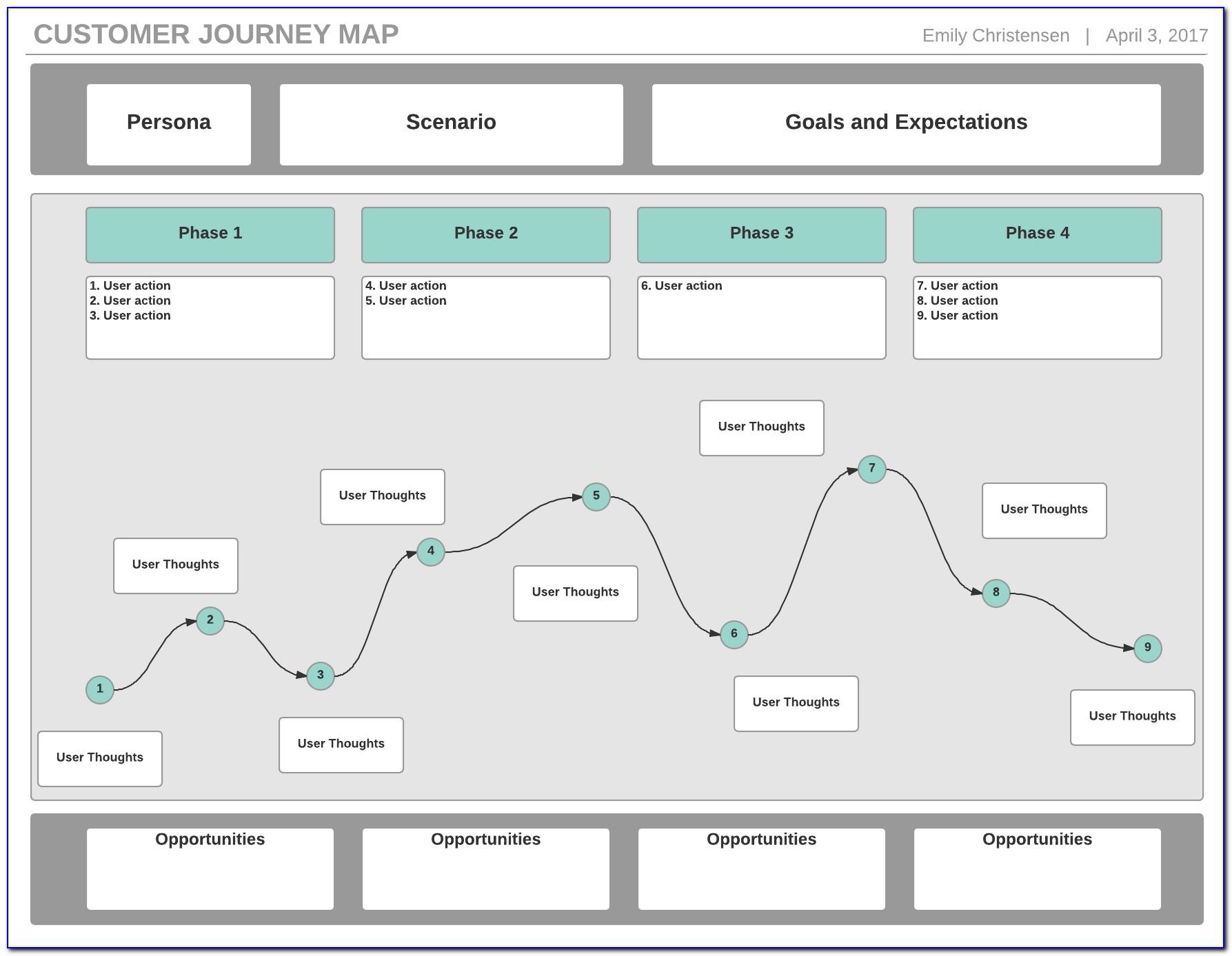 Mapping Customer Digital Journey