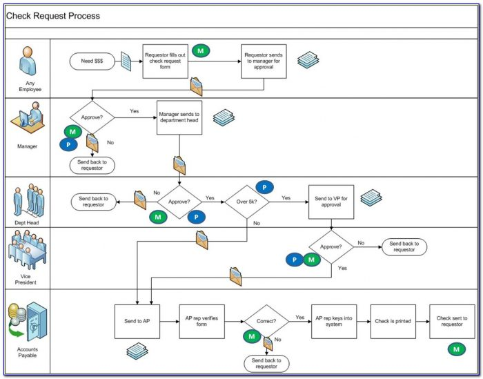 Microsoft Process Mapping Tools