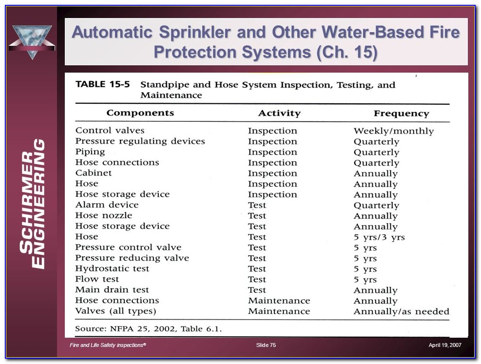 Automatic Sprinkler And Other Water Based Fire Protection Systems (ch