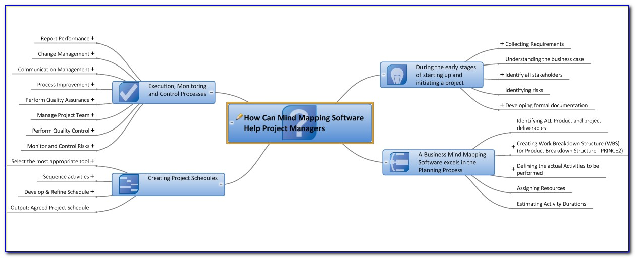 Project Management Software Mind Map
