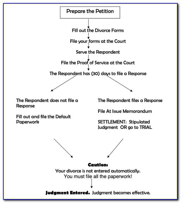 San Bernardino County Divorce Forms