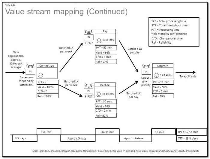 Value Stream Mapping App