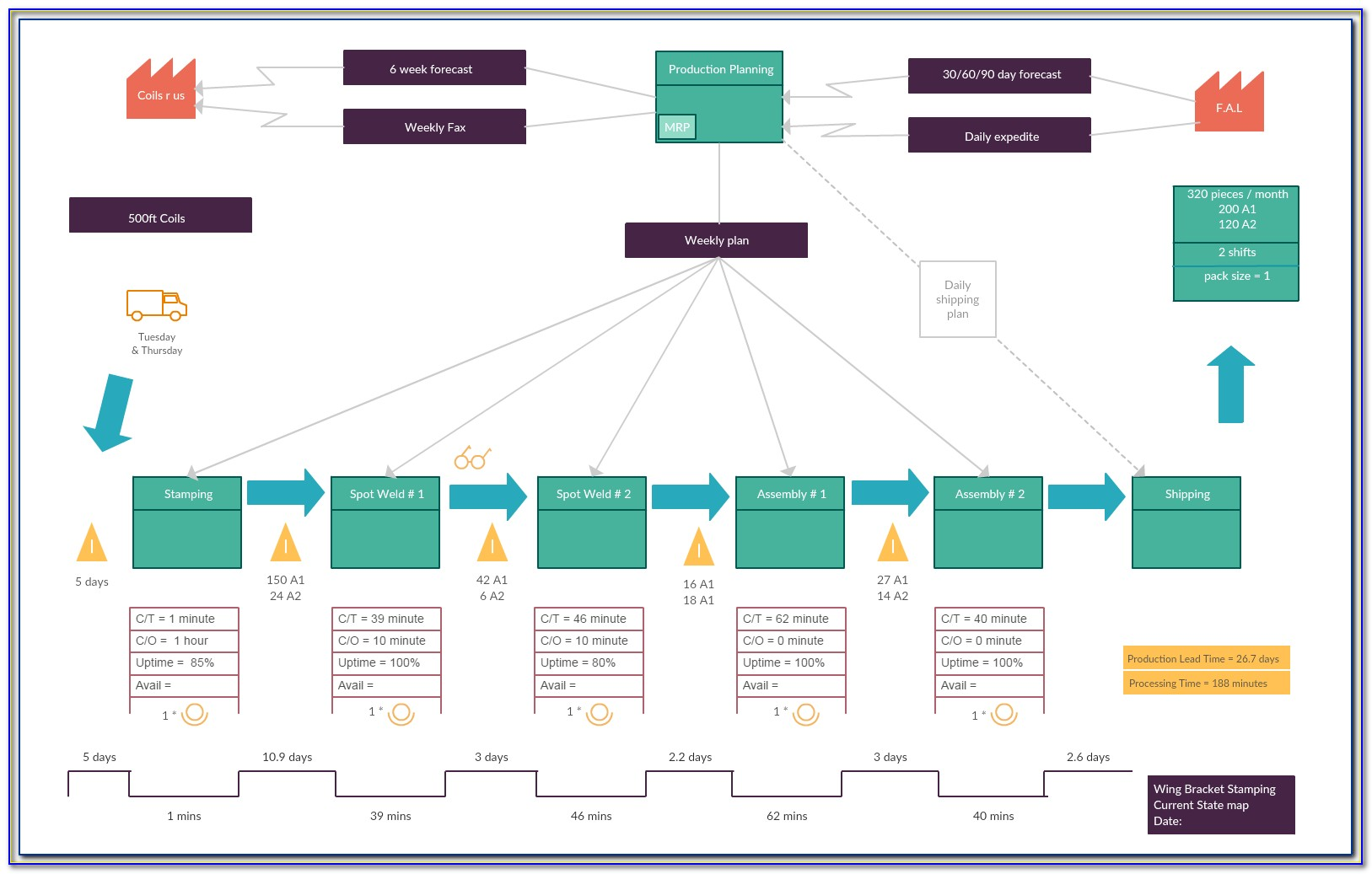 Value Stream Mapping Apparel Industry