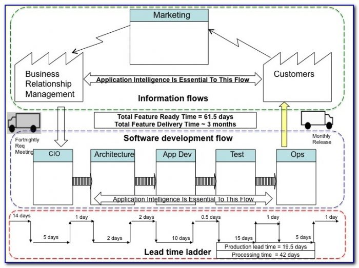 Value Stream Mapping Approach