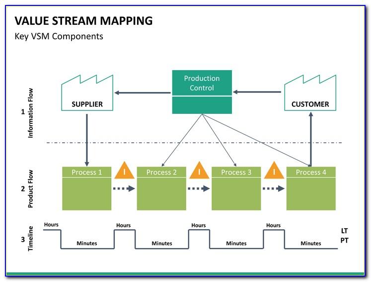 Value Stream Mapping Ppt En Español