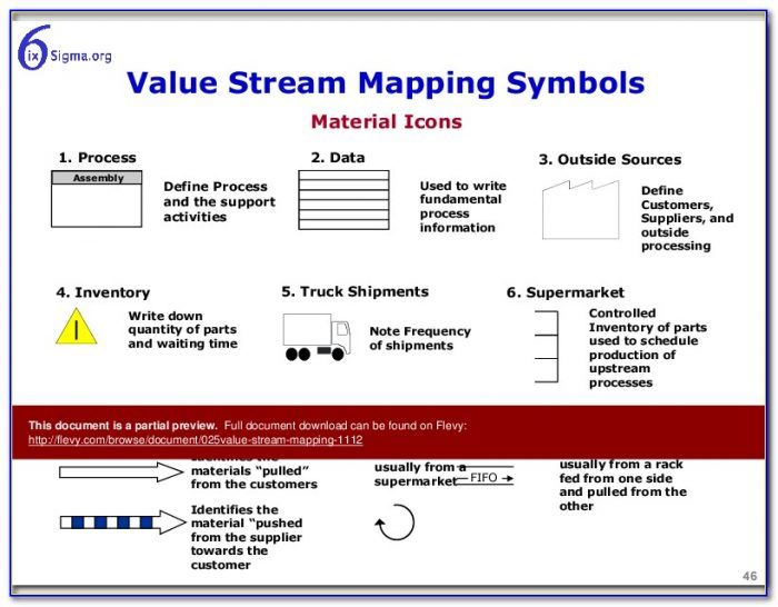 Value Stream Mapping Ppt Presentations