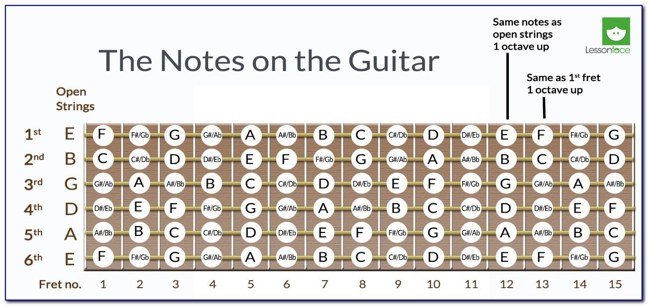 Acoustic Guitar Maple Fretboard