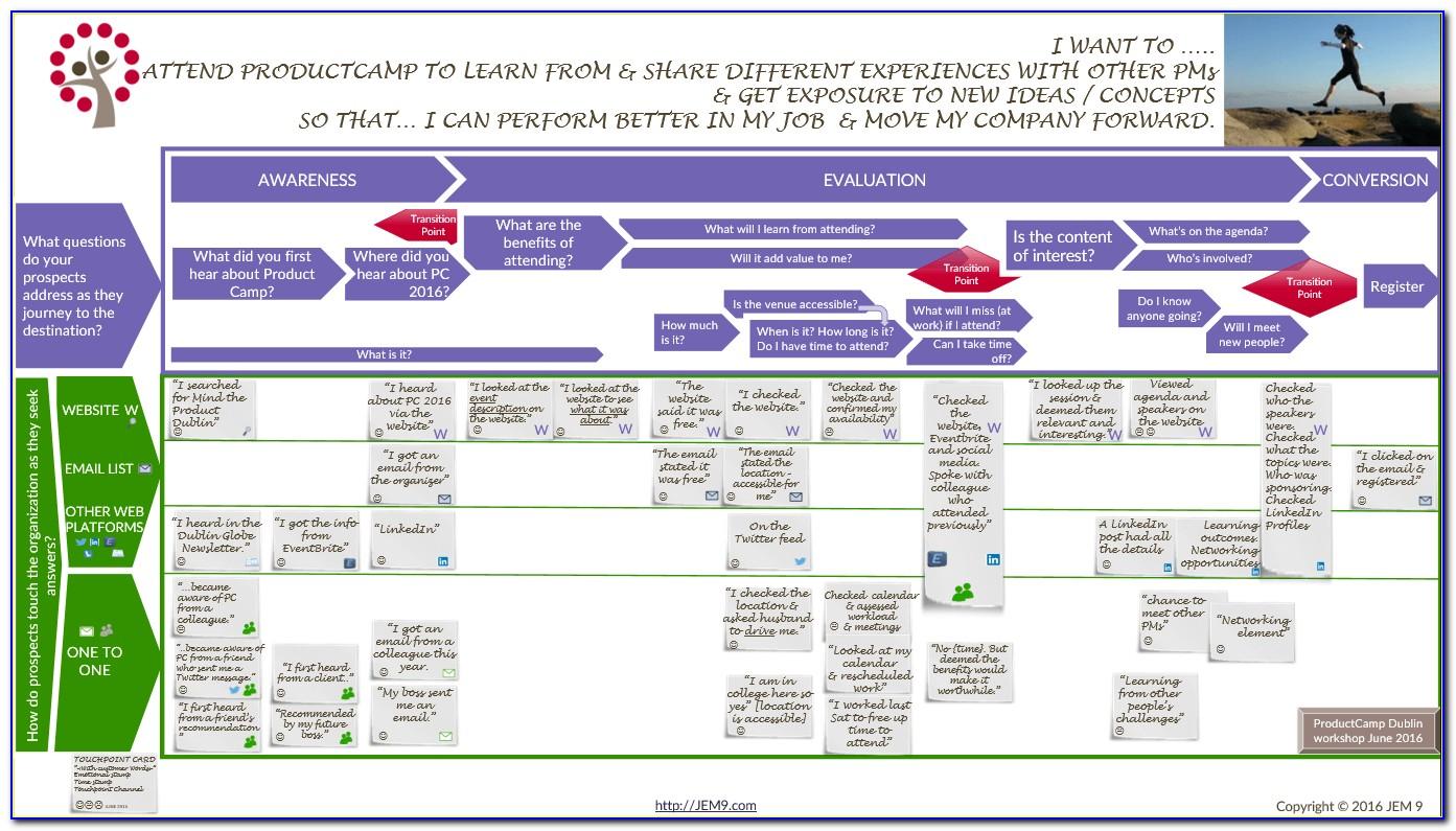 B2b Customer Journey Map Example