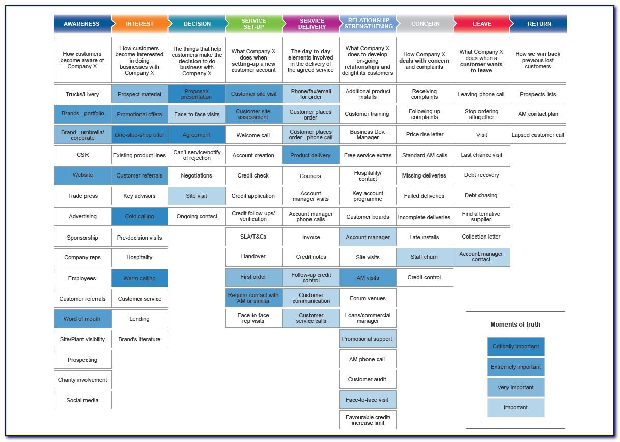 B2b Customer Journey Mapping