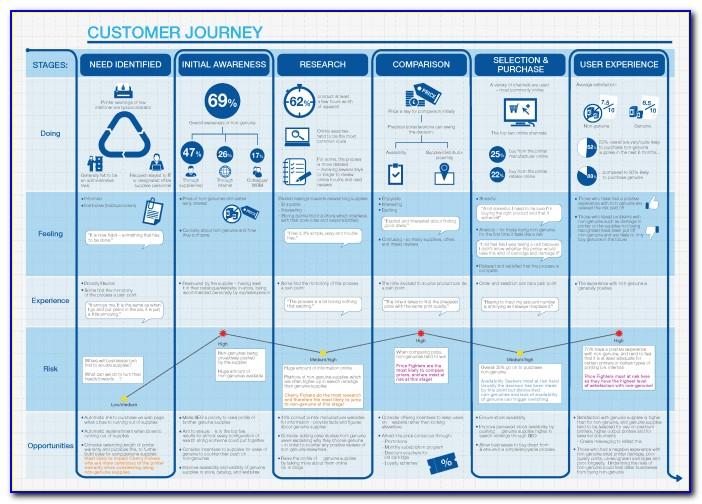 B2b Marketing Customer Journey Mapping