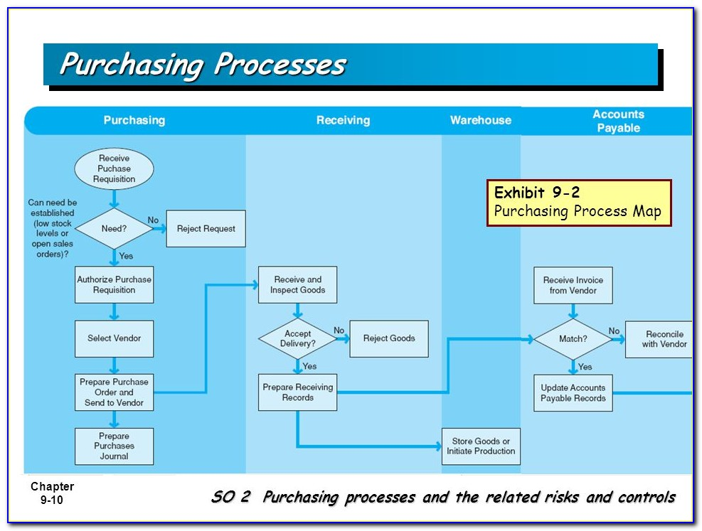 So 2 Purchasing Processes And The Related Risks And Controls.