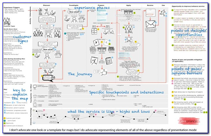 Customer Experience Journey Mapping Tools