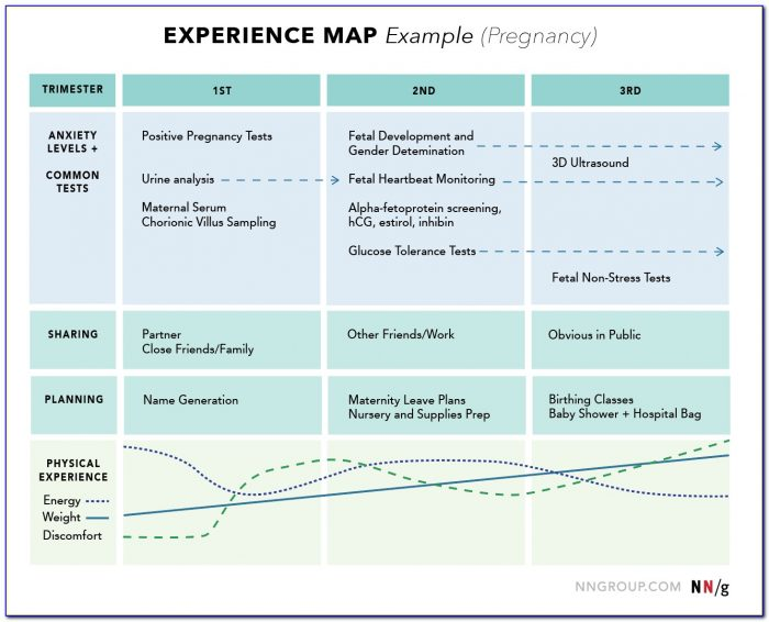 Customer Experience Mapping Tools