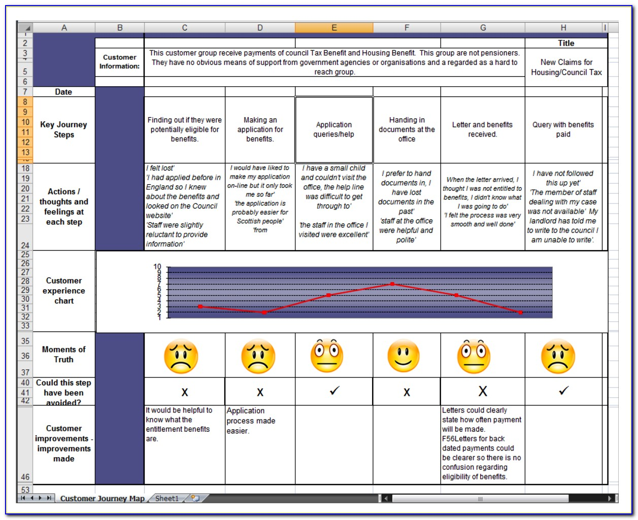 Customer Journey Map Excel Template