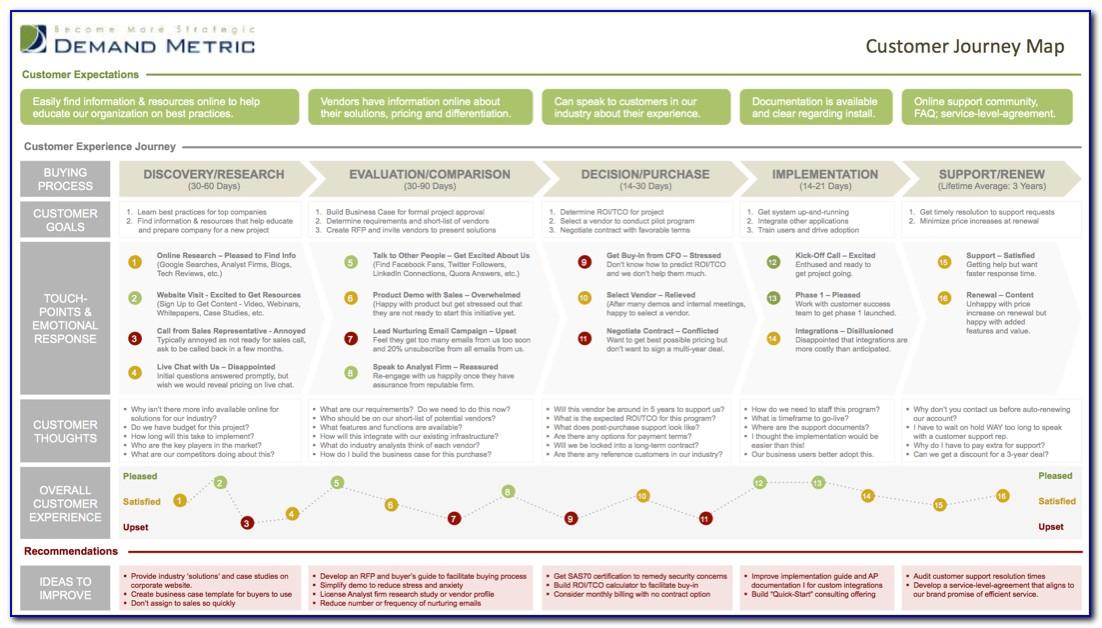 Demand Metric Customer Journey Map
