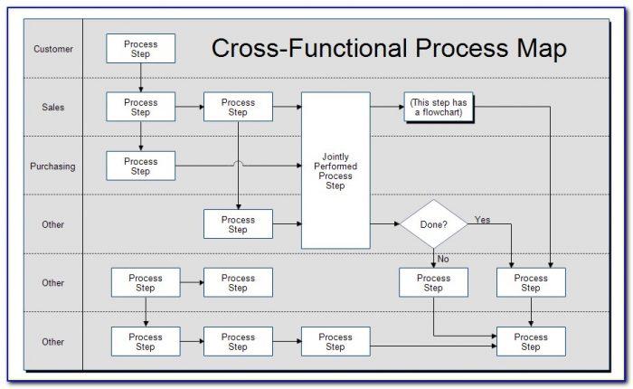 Free Business Process Diagram Tool