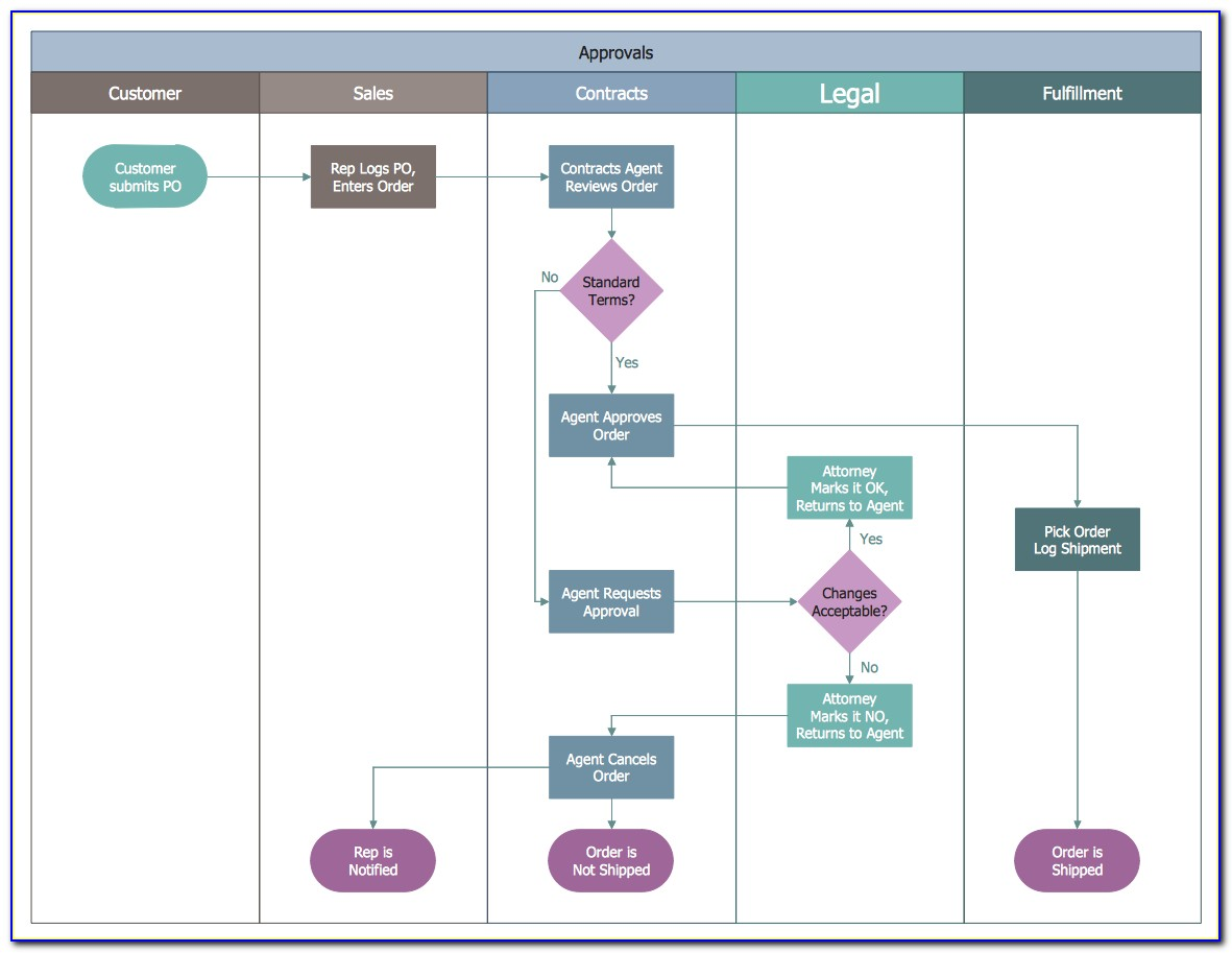 Free Process Flow Mapping Tool