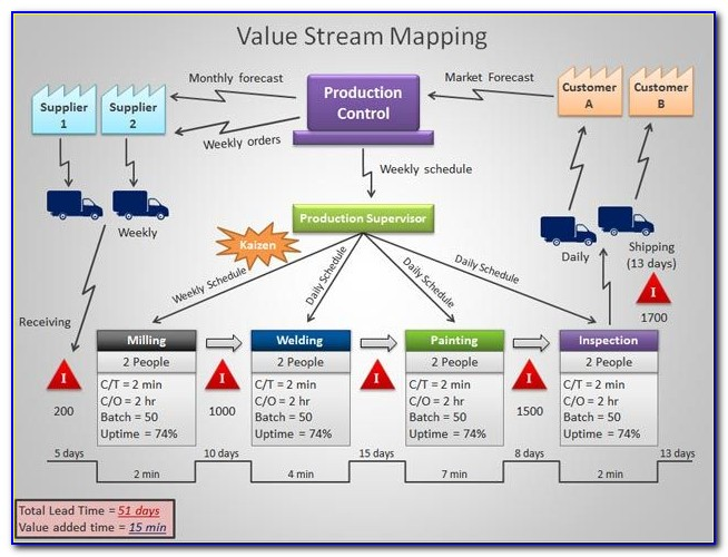 Free Value Stream Mapping Template Powerpoint