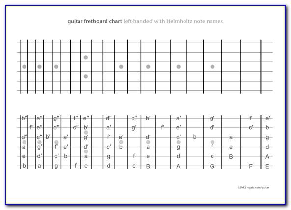 Guitar Fretboard Map Download