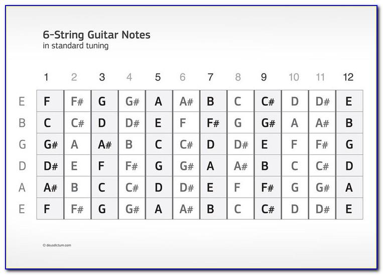 Guitar Fretboard Map Pdf