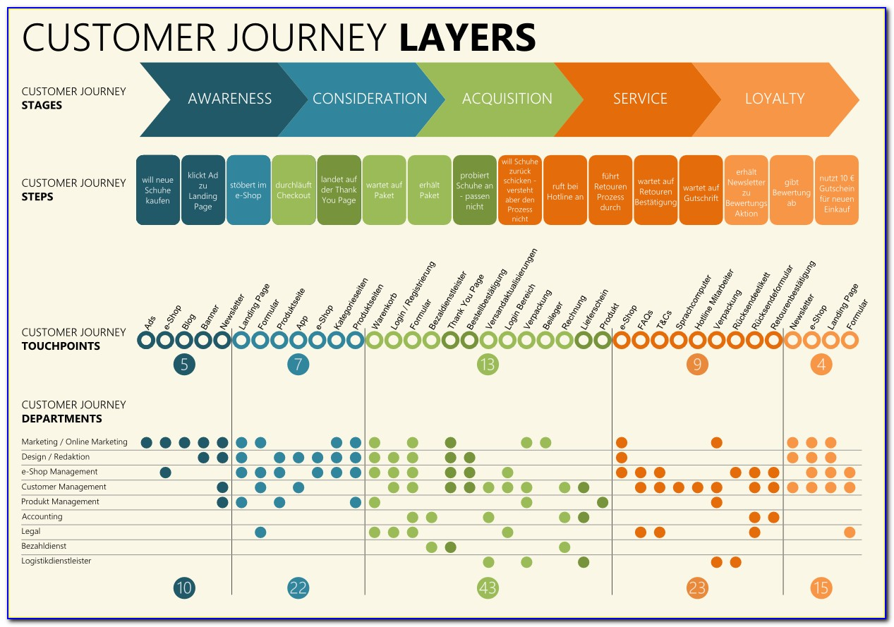 How To Design Customer Journey Map