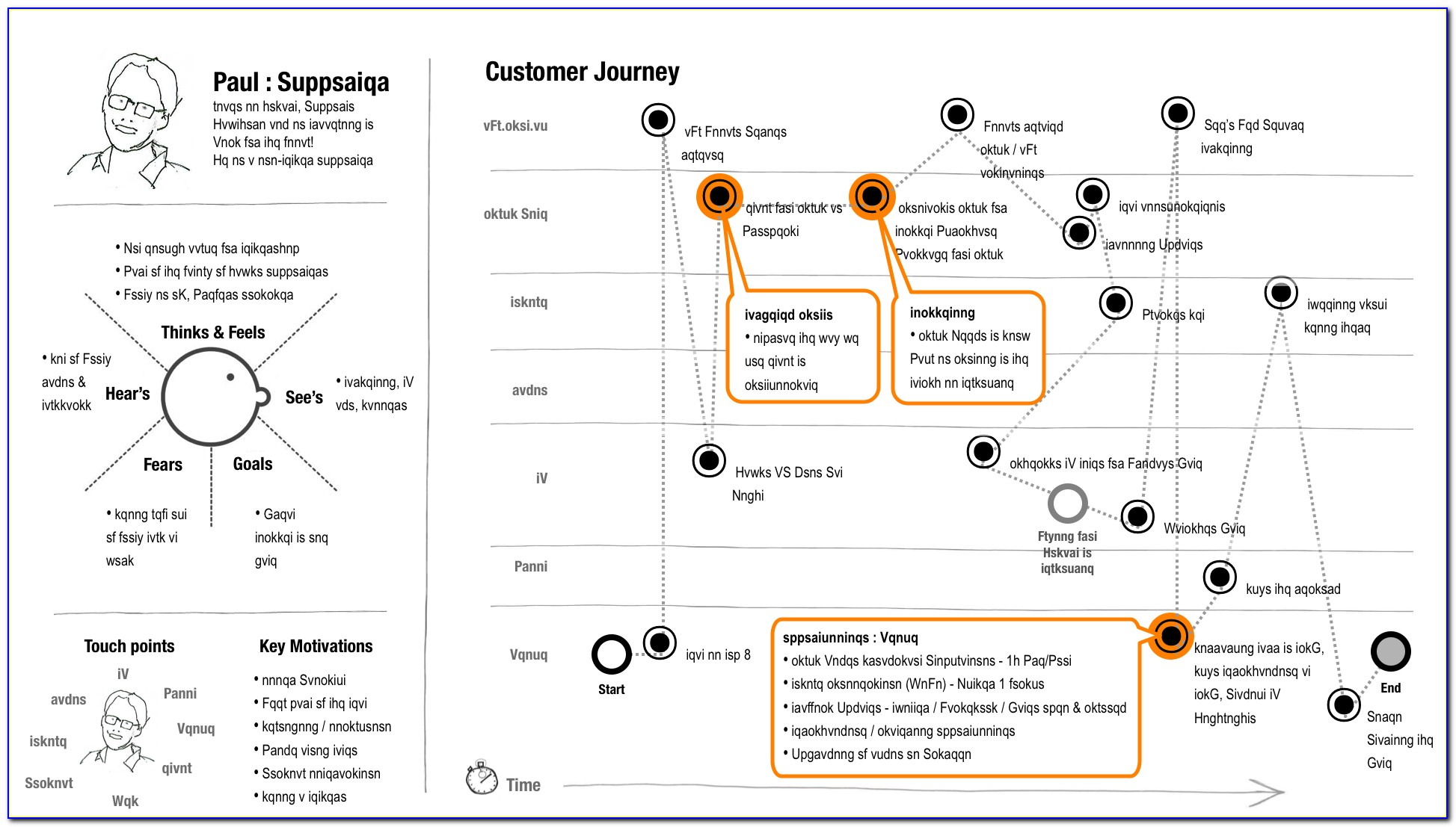 How To Draw Customer Journey Map