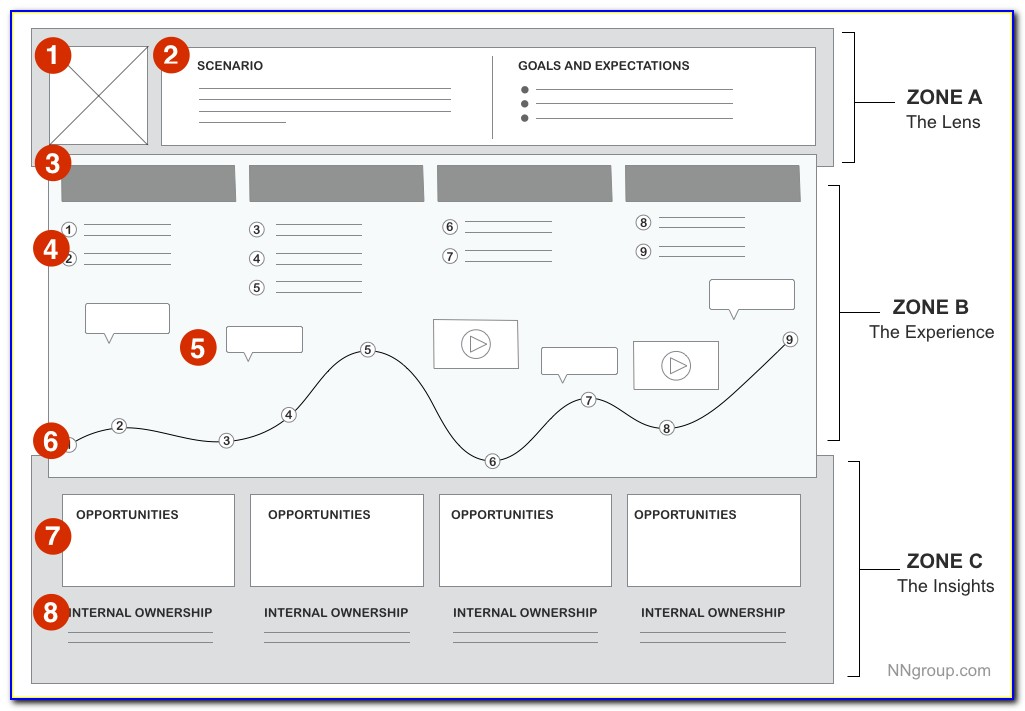 How To Map Customer Journey