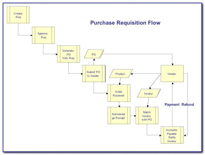 Indirect Procurement Process Map