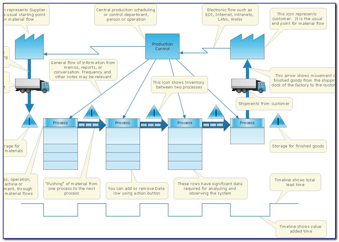 Lean Six Sigma Value Stream Map Template