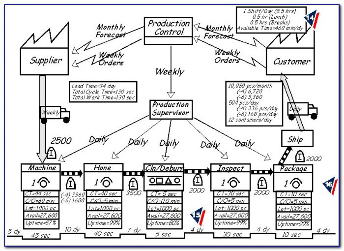 Lean Value Stream Mapping Template