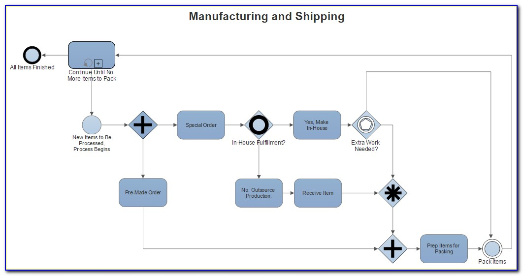 Online Process Mapping Tools