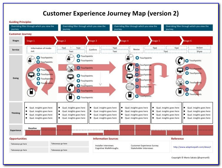 Patient Journey Mapping Template