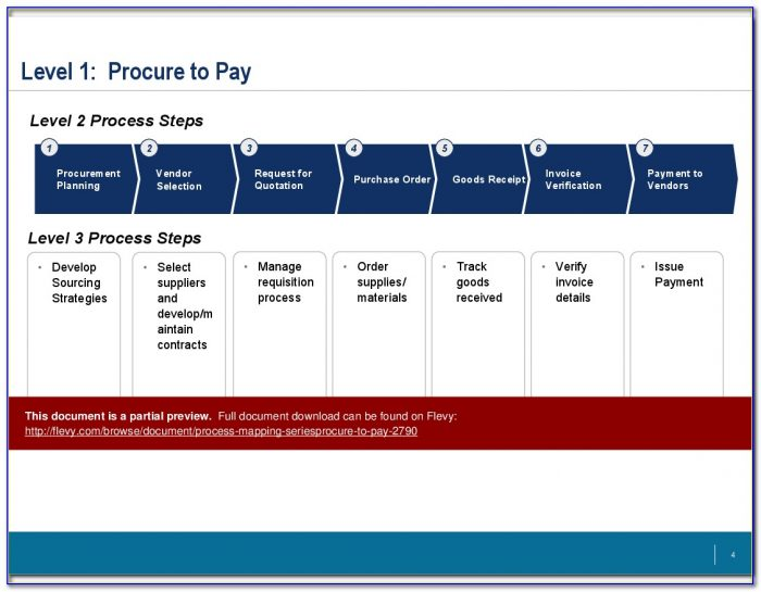 Procure To Pay Process Map