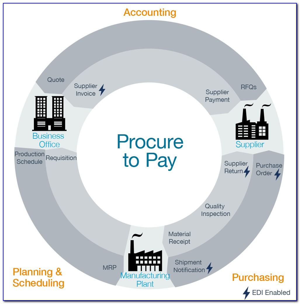 Procure To Pay Process Map Sap