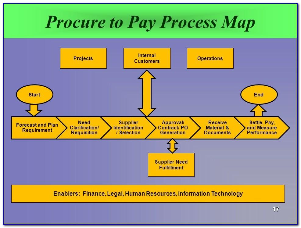 Procure To Pay Process Maps