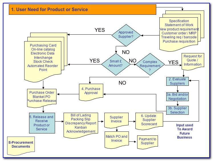 Public Procurement Process Map