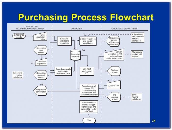 Purchasing Process Flowchart
