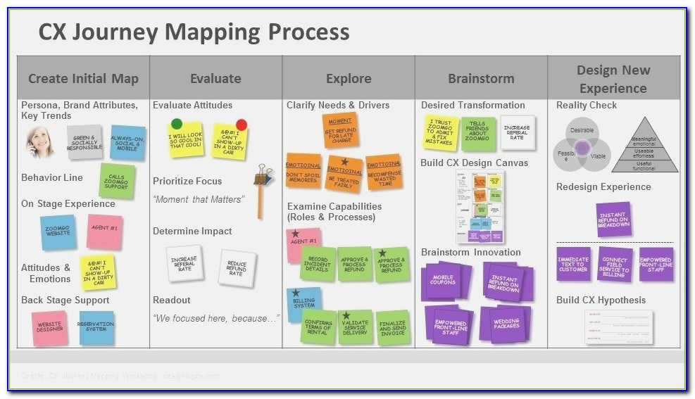 The 50 Best Customer Journey Mapping Software Tools Ngdata