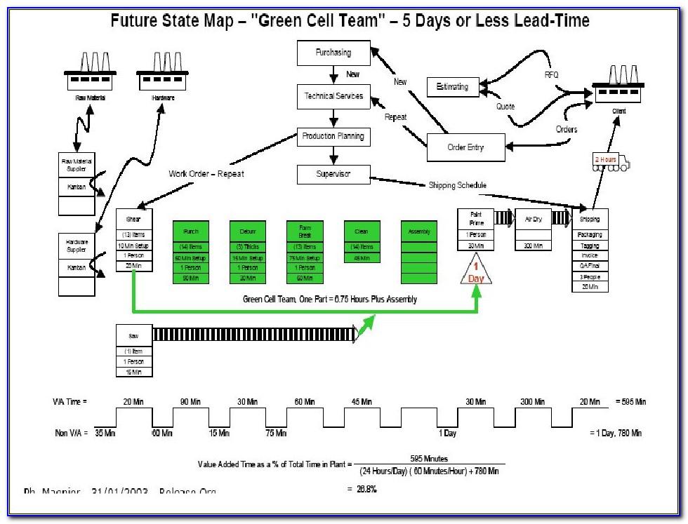 Value Stream Mapping Training Pdf